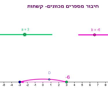 http://highmath.haifa.ac.il/images/stories/masheabai_oraha_velemida/applets/arcs.png