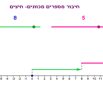 http://highmath.haifa.ac.il/images/stories/masheabai_oraha_velemida/applets/arrows.png